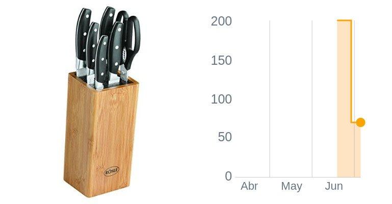 RÖSLE 13050 cepillos-Bloque con Tijeras, 7 Teilig